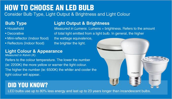 Como escolher lâmpadas LED
